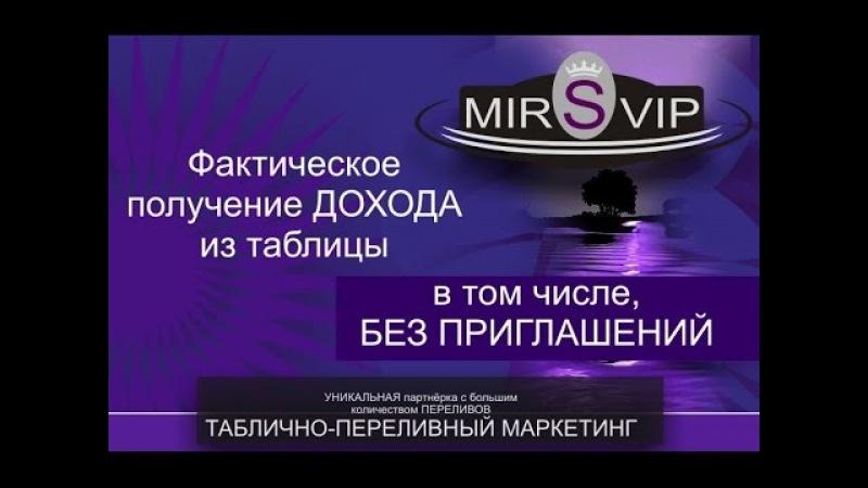 Сервис MIRSVIP Презентация маркетинга