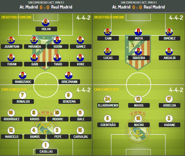 Лига Чемпионов: Атлетико