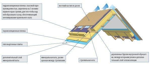 Звуко- и теплоизоляция мансарды в доме