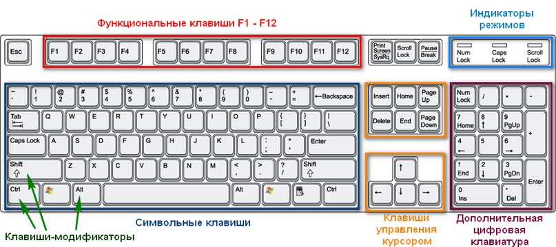 комбинация клавиш рабочий стол