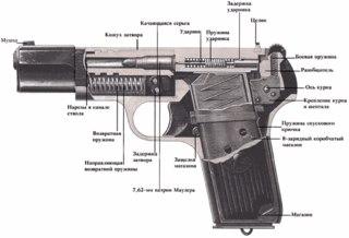RusArmy.com - Схема механизма пистолета Токарева.