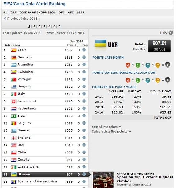 Рейтинг ФИФА: Украина осталась в первой двадцатке - изображение 1