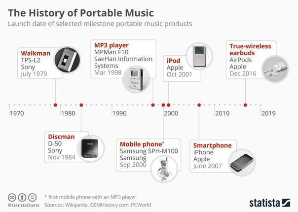 Факт из история портативной музыки.