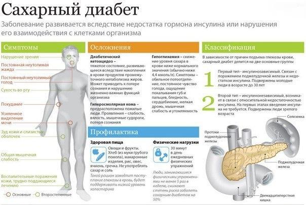preparat-angliza-pri-diabete