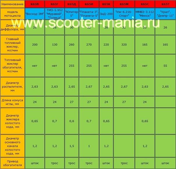 параметры карбюратора К-65 для