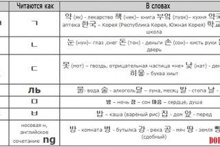 a7d601c81cfb1 Правила чтения и произношения слов а также алфавит