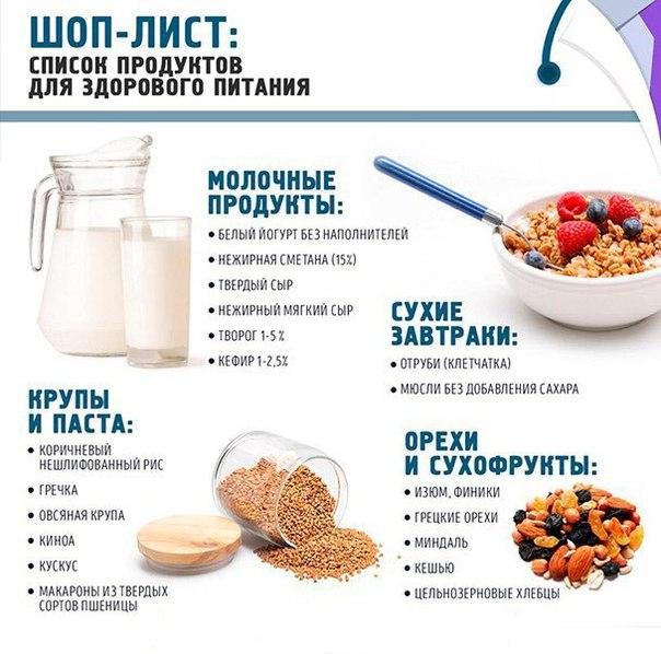Список продуктов спортивной диеты