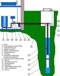 Обустройство скважин - важный этап на пути водоснабжения Вашего дома, так как воспользоваться пробуренной скважиной...