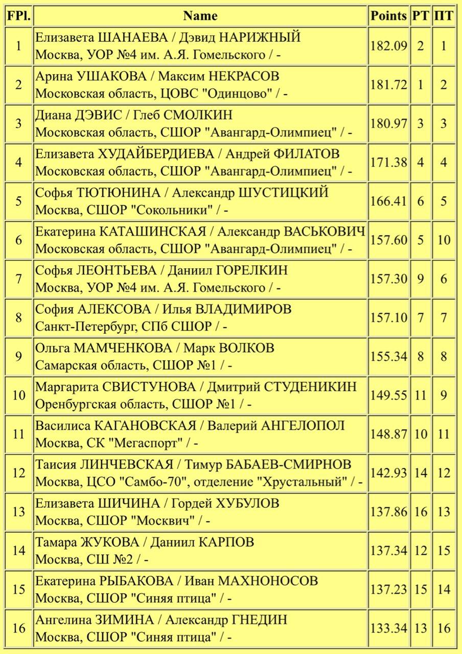 Российские соревнования сезона 2019-2020 (общая)  - Страница 9 2_WQNKbFiis