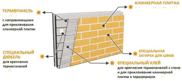 Клинкерная плитка под кирпич: особенности и сфера применения