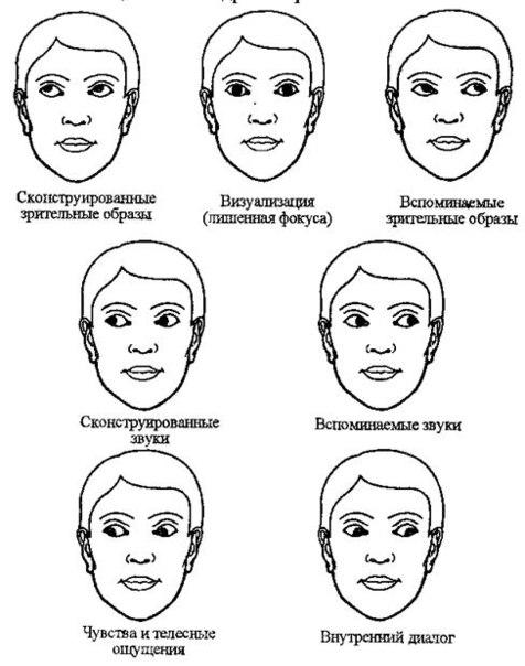 движения глаз, по которым