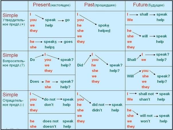 Таблица времён английского