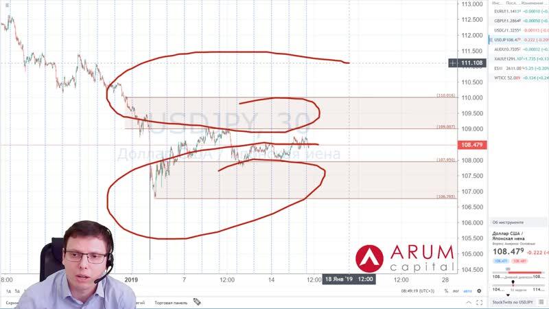 📈 Объемный анализ рынка Форекс на 16 января от Юрия Марченко