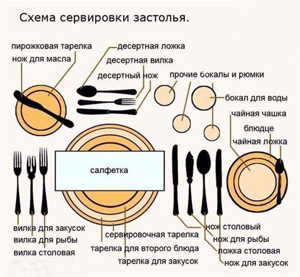 На заметку! Как нужно сервировать стол!