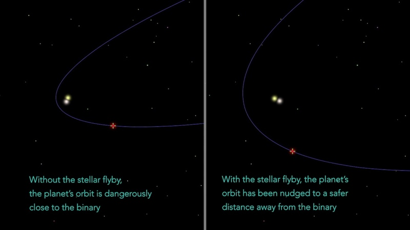 Two passing stars nudge planet off escape path