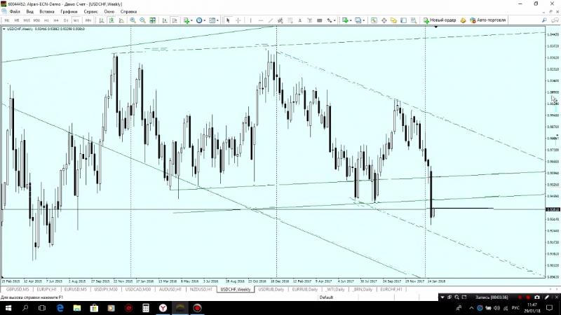 Аналитический обзор валютной пары USD/CHF 29.01.18 г.