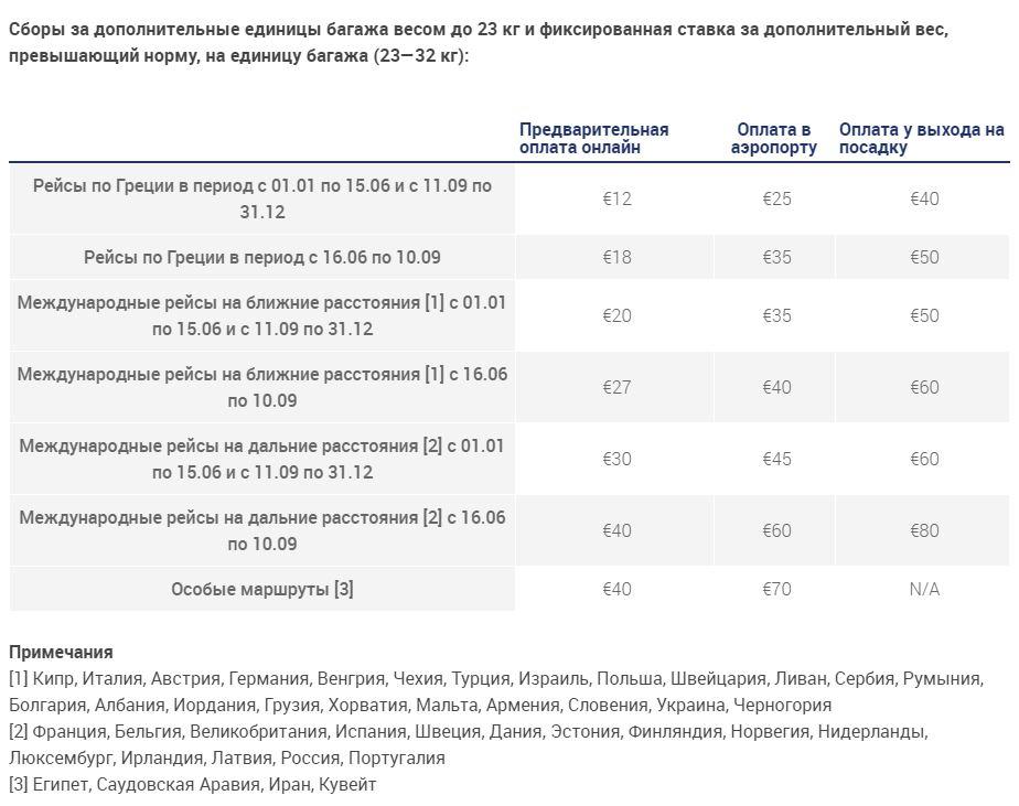 Инфографика: тарифы на провоз сверхнормативного багажа