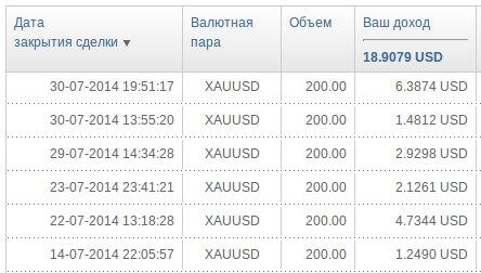 Инвестирование в ПАММ со 100$