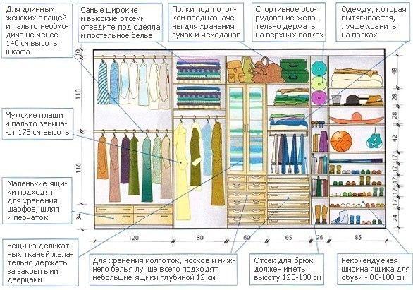 Как правильно спланировать шкаф-купе (1 фото) - картинка