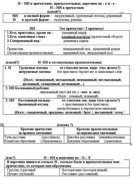 Правописание Н и НН в