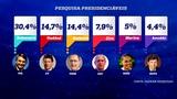 Entre eleitores de SP, Bolsonaro tem 30,4 das inten