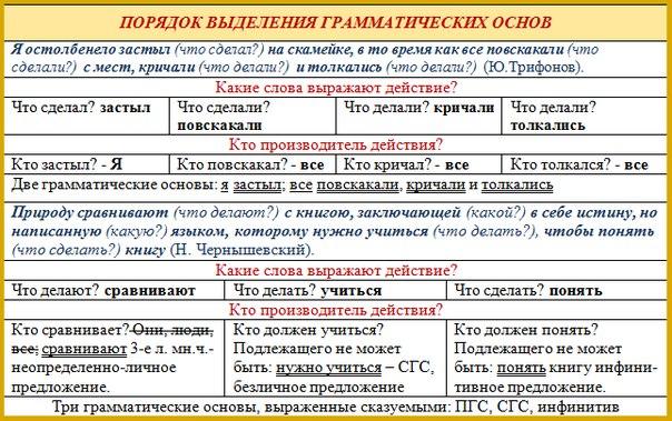 """""""Синтаксический разбор"""" в"""