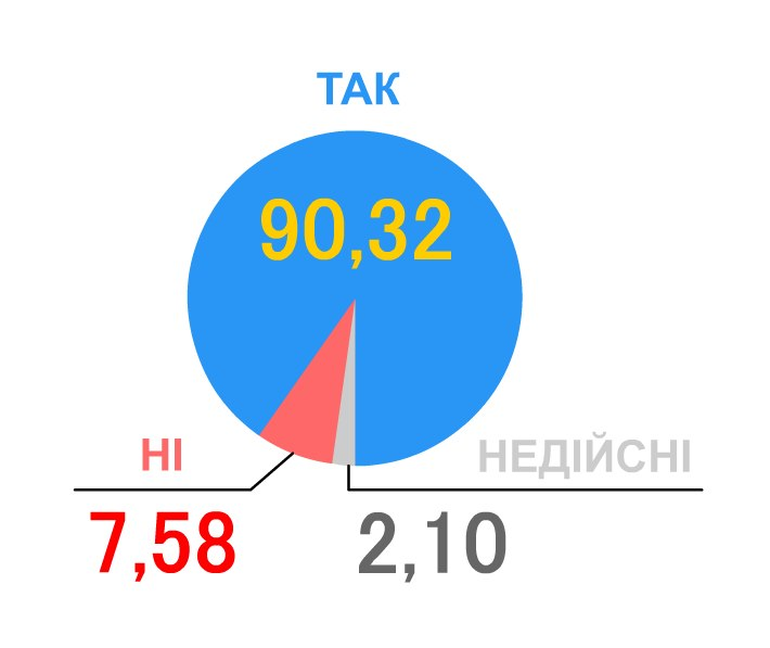 Всеукраїнський референдум