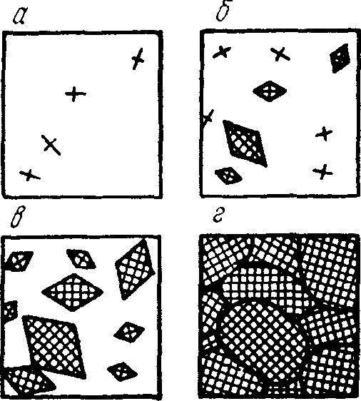 Схема кристаллизации металла
