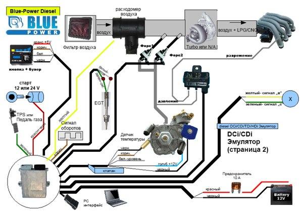 газодизельное оборудование