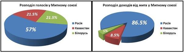 Украинским олигархам интереснее Таможенный союз, чем принципы ЕС, - эксперт - Цензор.НЕТ 7401