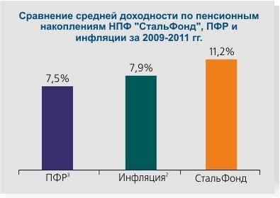 Финансовые институты пенсионного рынка