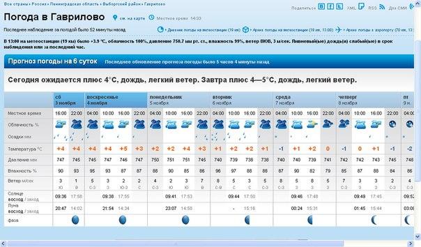 Погода в Нижнем Новгороде - rp5 ru
