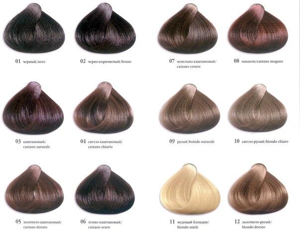 Если выпадают волосы от анемии