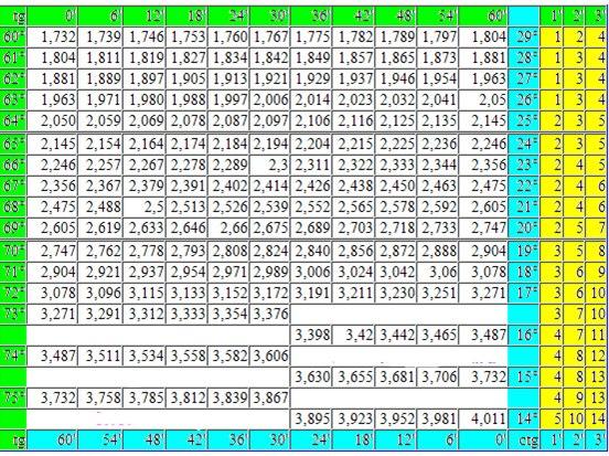 Четырехзначная Таблица Брадиса В Pdf