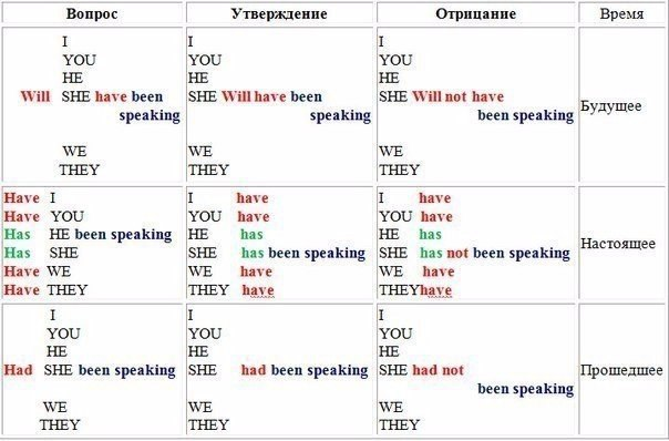Основы английской грамматики. Учим грамматику по схемам!
