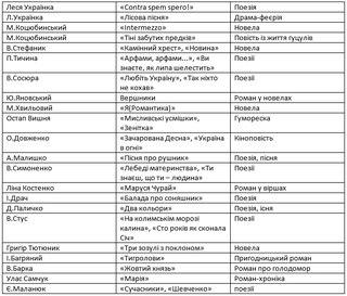 Таблиця за творами української літератури, ЗНО
