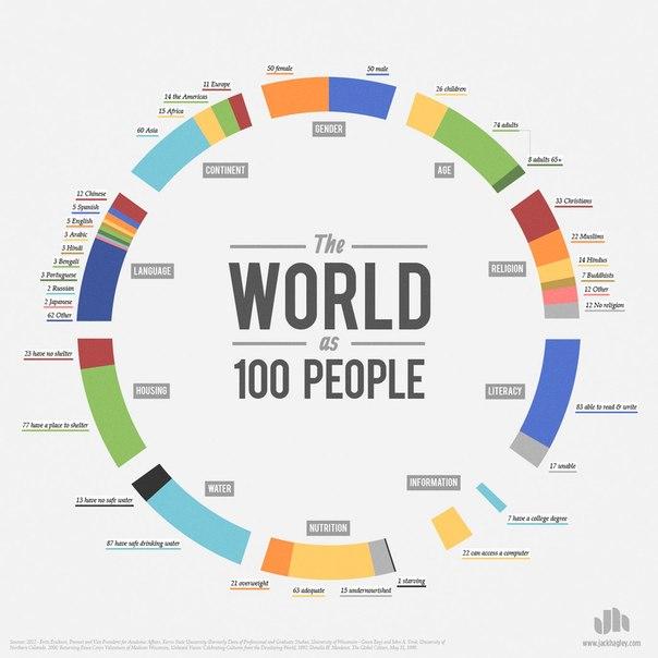 мир из 100 человек. если бы на всей земле жили только 100 человек, то 57 из них были бы выходцами из азии, 21 – из европы, 14 – со всего американского континента и 8 - из африки. 52 были бы