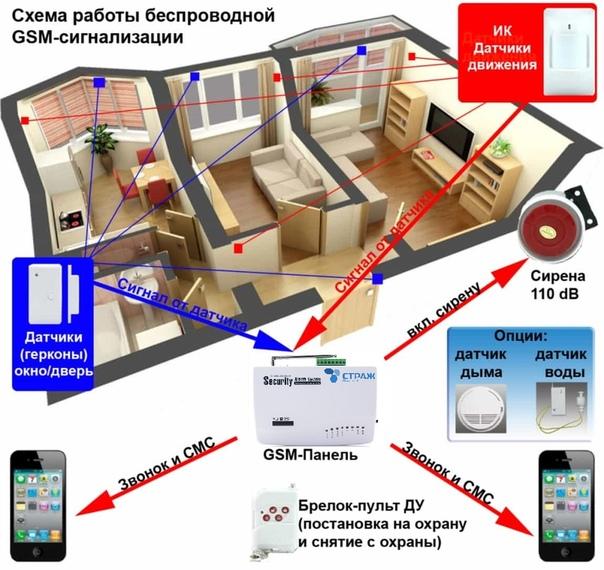 Варианты установки GSM Сигнализации СТРАЖ на вашем объекте!