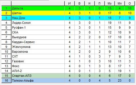 Первенство г.Арзамаса по мини-футболу 2013/2014г. Высшая лига