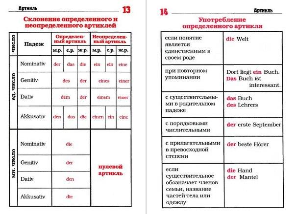 Грамматика немецкого языка в схемах
