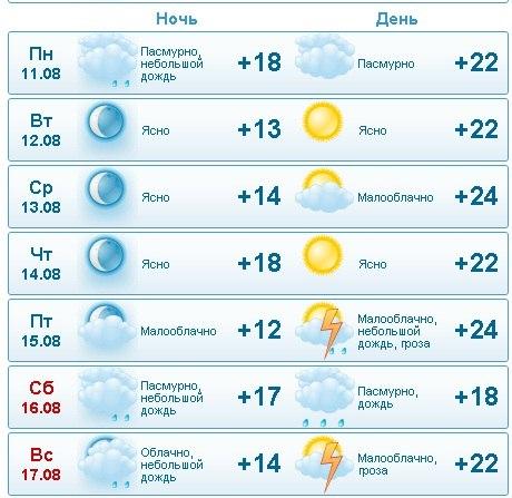 Погода г махачкала на неделю