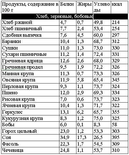 Таблица содержания белков