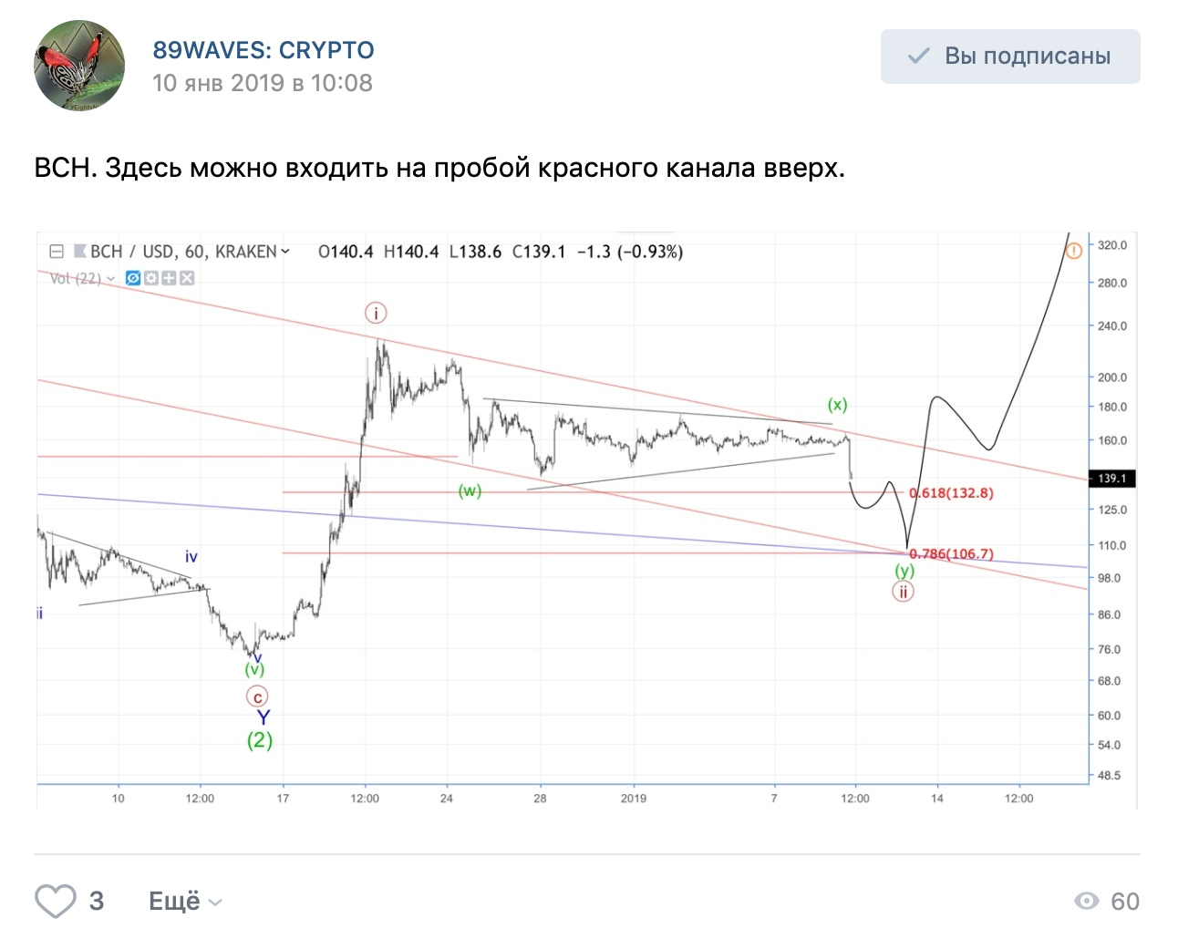 Волновой анализ USD/CHF, Сбербанка и BCH/USD.