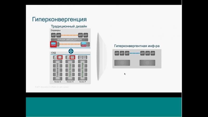 HyperFlex - совершенная гиперконвергентная инфраструктура для современного ЦОД