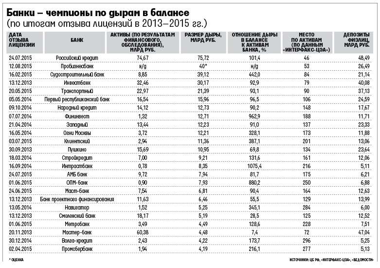 какие банки входят в темный список