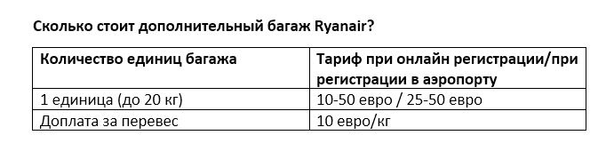 Таблица: правила провоза багажа на рейсах Ryanair