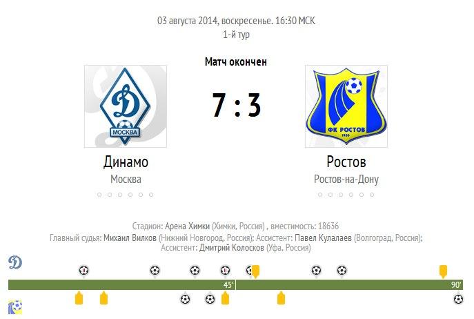 «Динамо» разгромило «Ростов» со счётом 7:3