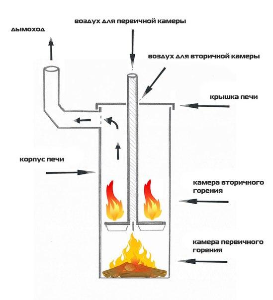 Изготовление печи длительного горения