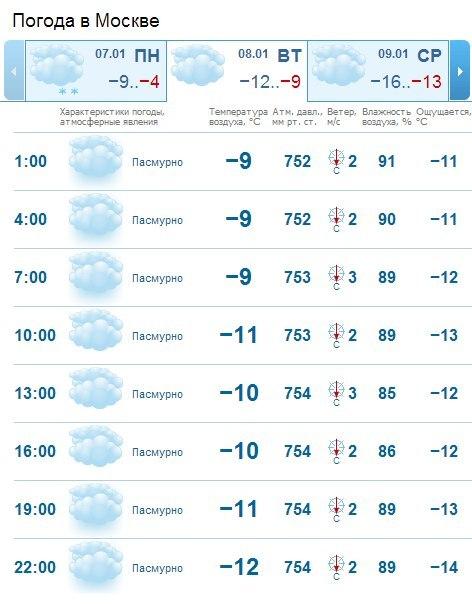Погода в Москве  Самый ТОЧНЫЙ ПРОГНОЗ погоды OPOGODERU