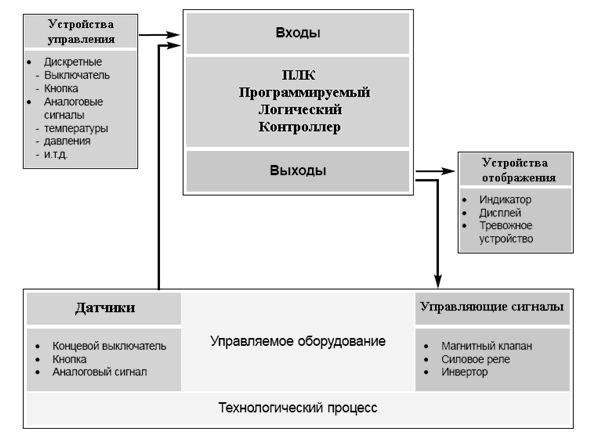 Функциональная схема ПЛК